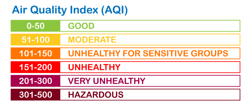 air quality index tiers